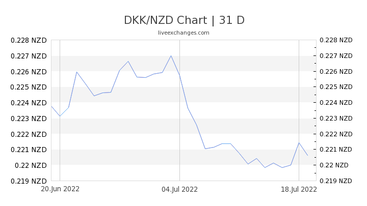 DKK/NZD Chart