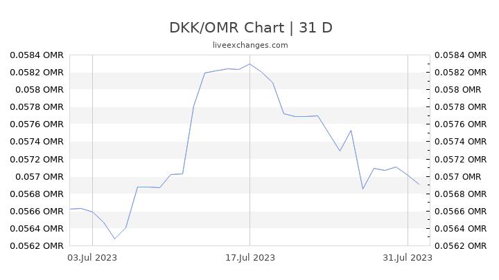 DKK/OMR Chart