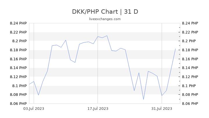 DKK/PHP Chart