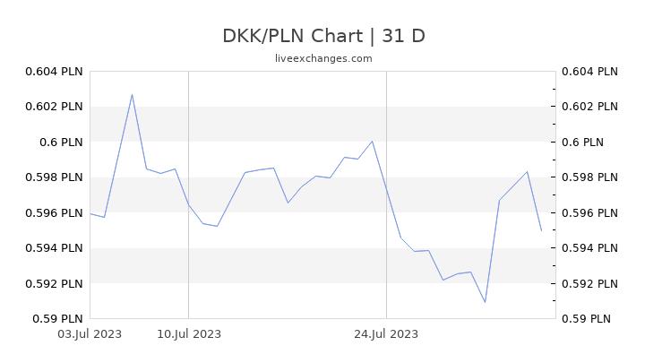 DKK/PLN Chart