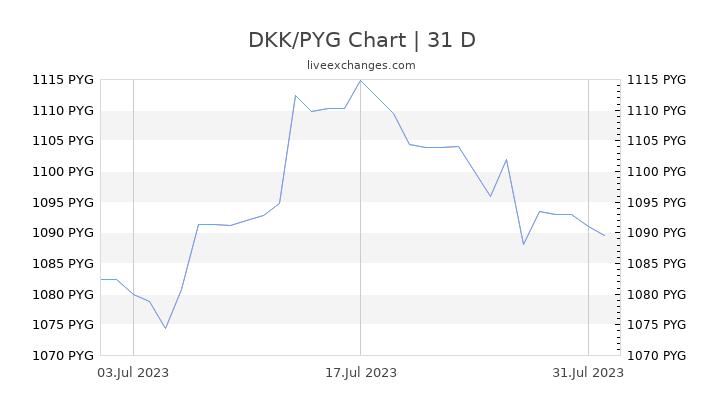 DKK/PYG Chart