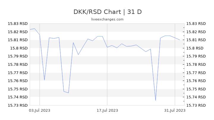 DKK/RSD Chart