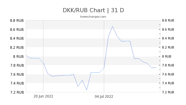 DKK/RUB Chart