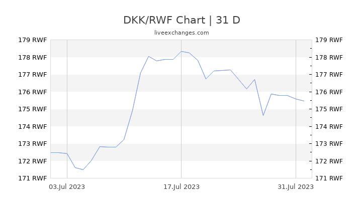 DKK/RWF Chart