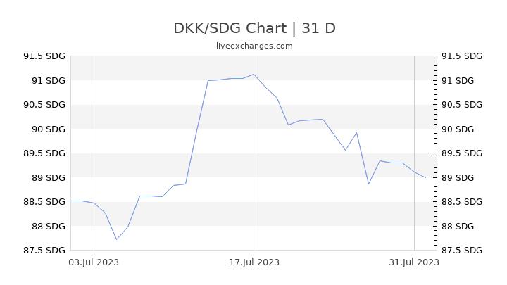 DKK/SDG Chart