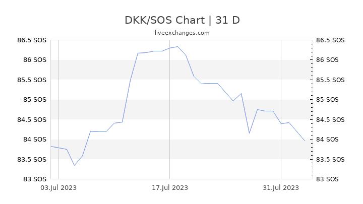DKK/SOS Chart