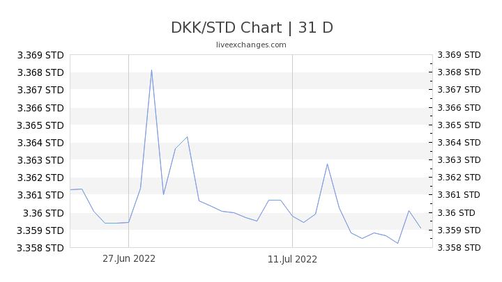 DKK/STD Chart