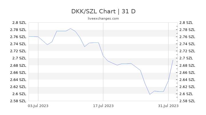 DKK/SZL Chart