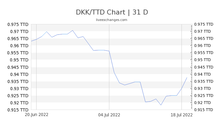 DKK/TTD Chart