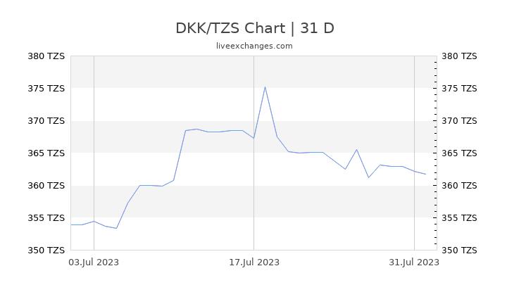 DKK/TZS Chart