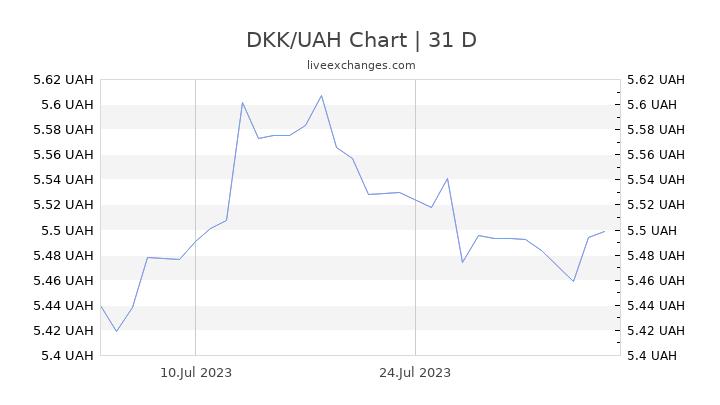 DKK/UAH Chart
