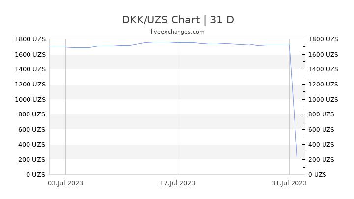 DKK/UZS Chart