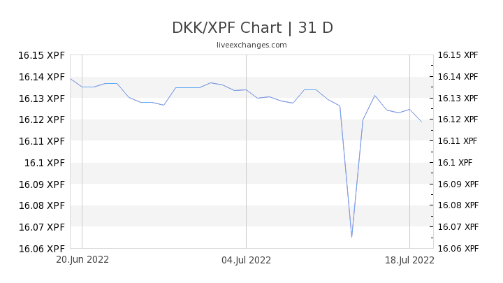 DKK/XPF Chart