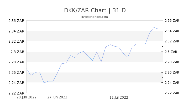 DKK/ZAR Chart