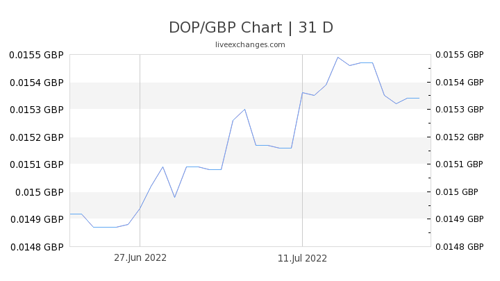 DOP/GBP Chart