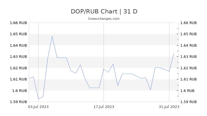 DOP/RUB Chart