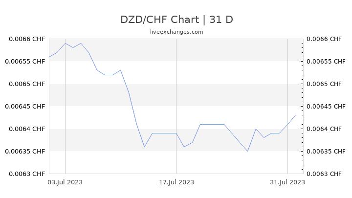 DZD/CHF Chart