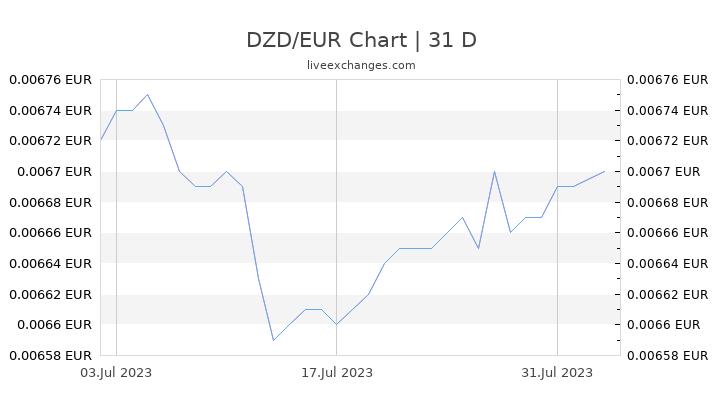 DZD/EUR Chart