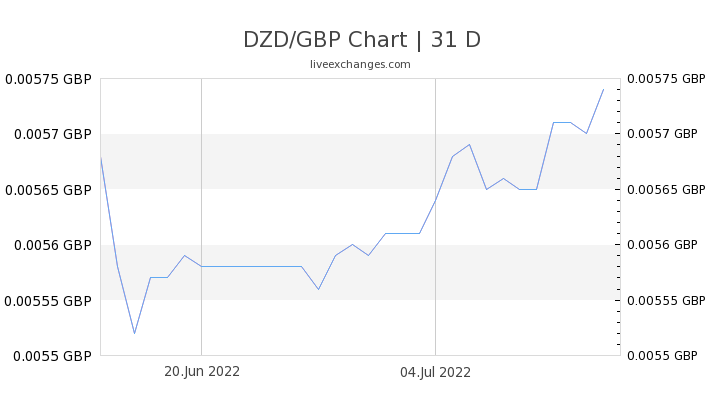 DZD/GBP Chart