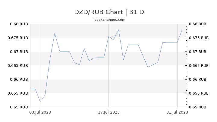 DZD/RUB Chart