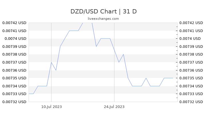 DZD/USD Chart