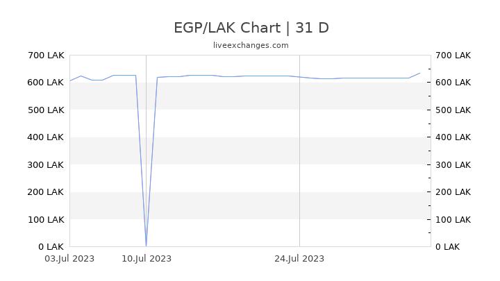 EGP/LAK Chart