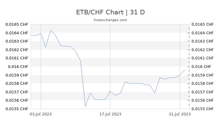 ETB/CHF Chart