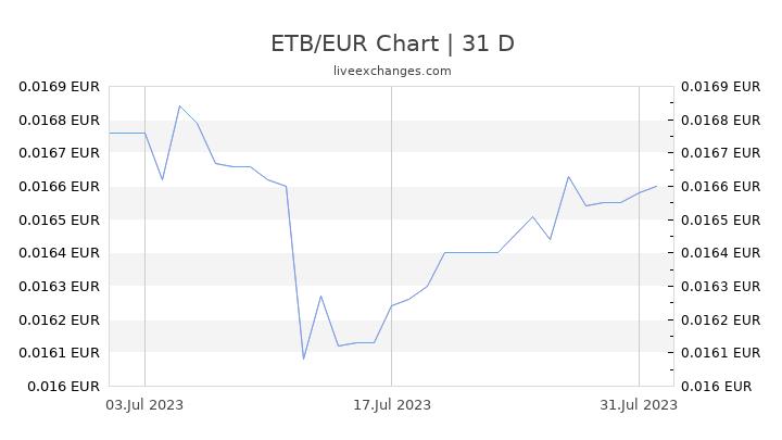 ETB/EUR Chart