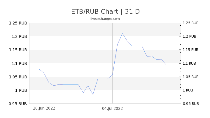 ETB/RUB Chart