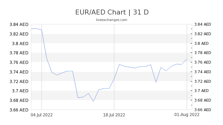 EUR/AED Chart