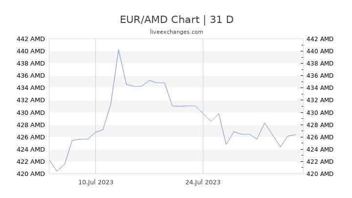 EUR/AMD Chart