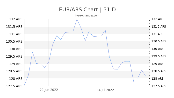 EUR/ARS Chart