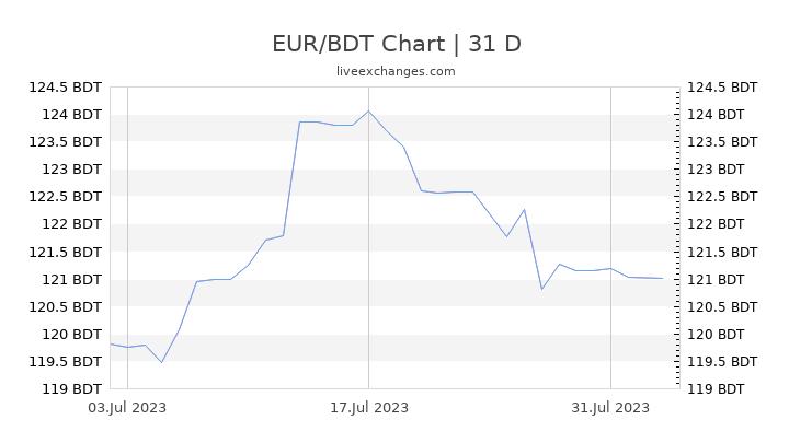 EUR/BDT Chart