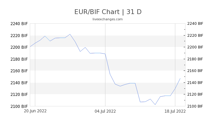 EUR/BIF Chart