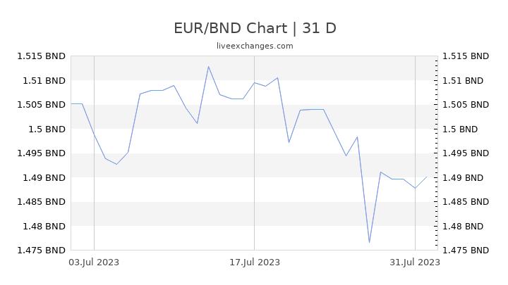 EUR/BND Chart