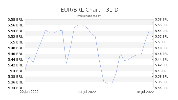 EUR/BRL Chart