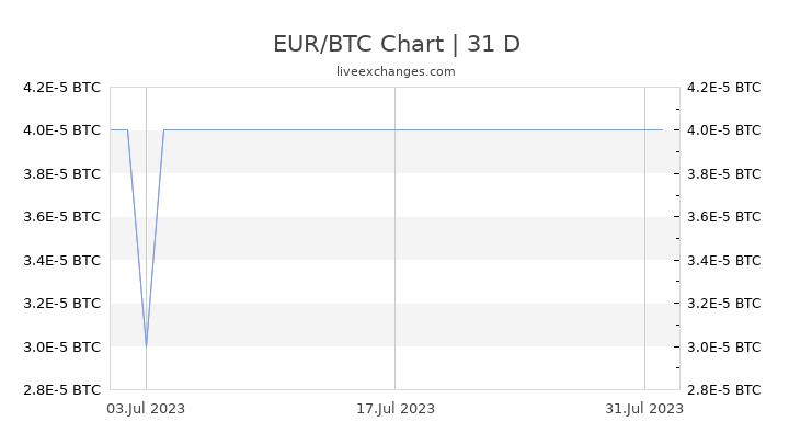 50 eur-btc)