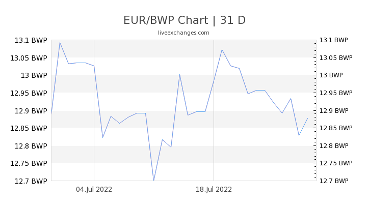 EUR/BWP Chart