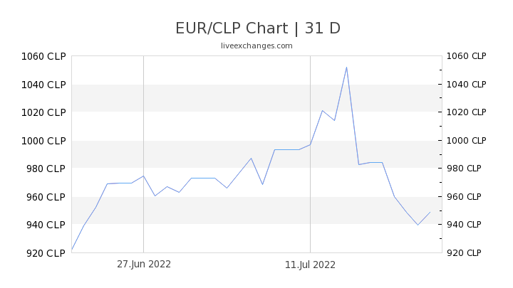EUR/CLP Chart
