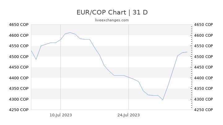 EUR/COP Chart