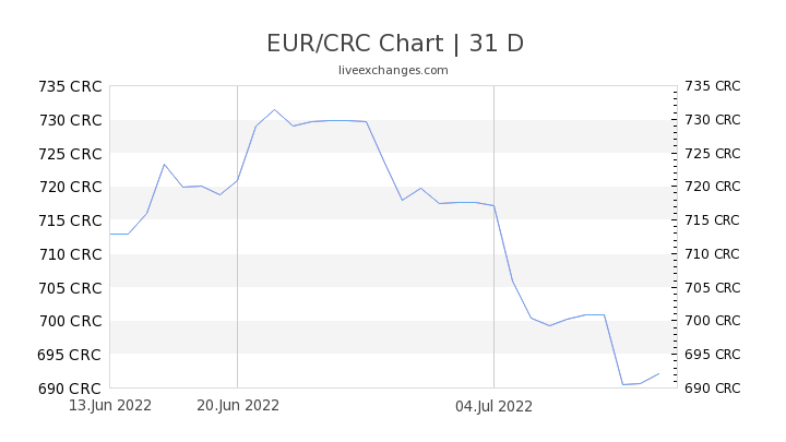 EUR/CRC Chart
