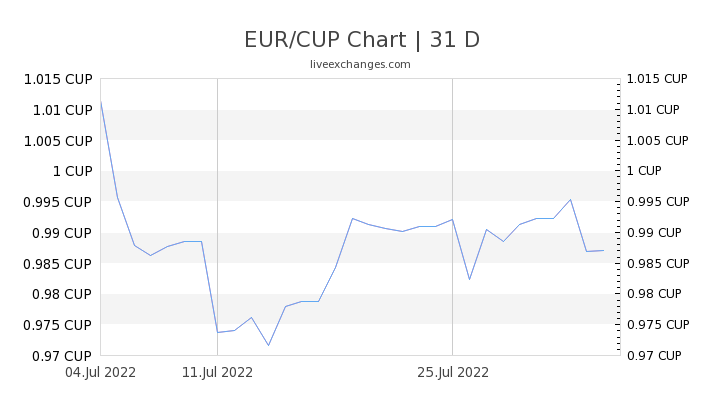 EUR/CUP Chart