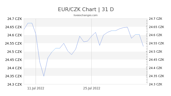 350 Eur To Czk Exchange Rate Live 8