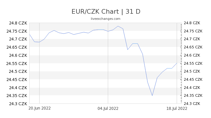 2050 Eur To Czk Exchange Rate Live 55