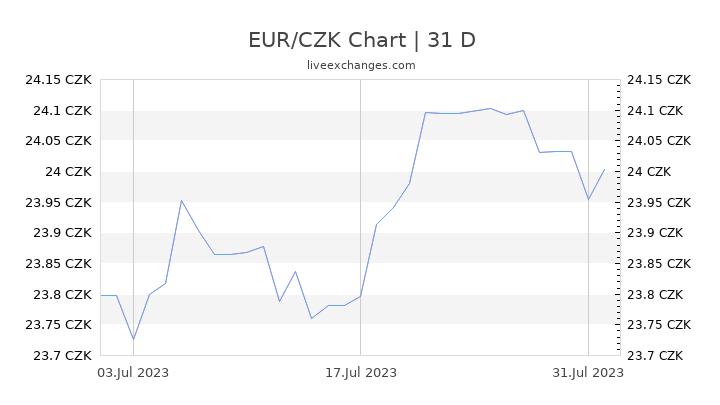 EUR/CZK Chart