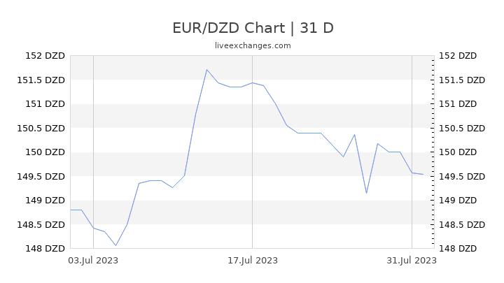 EUR/DZD Chart