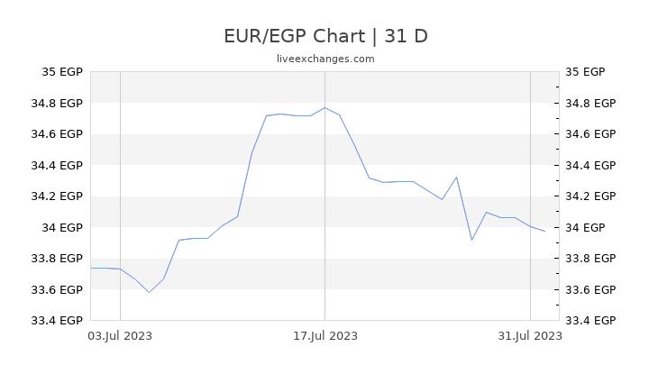 EUR/EGP Chart
