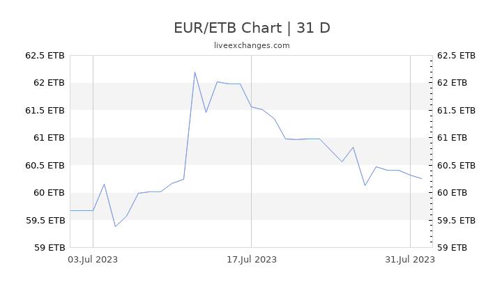 EUR/ETB Chart