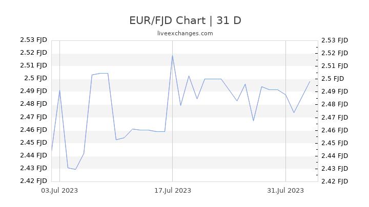 EUR/FJD Chart