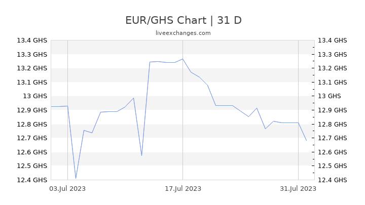 EUR/GHS Chart